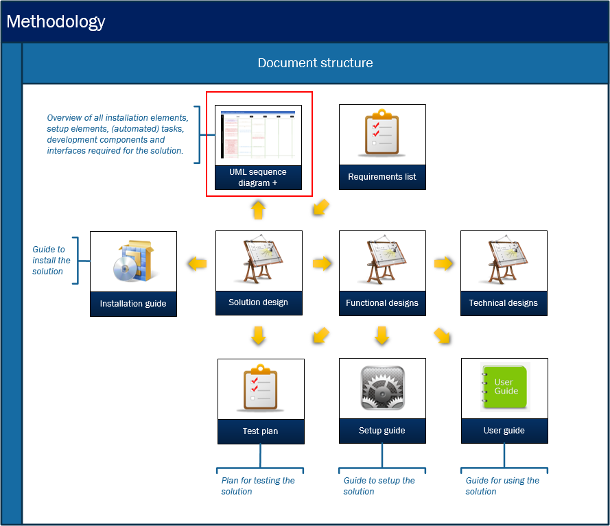 Microsoft Dynamics AX Methodology - Documentation