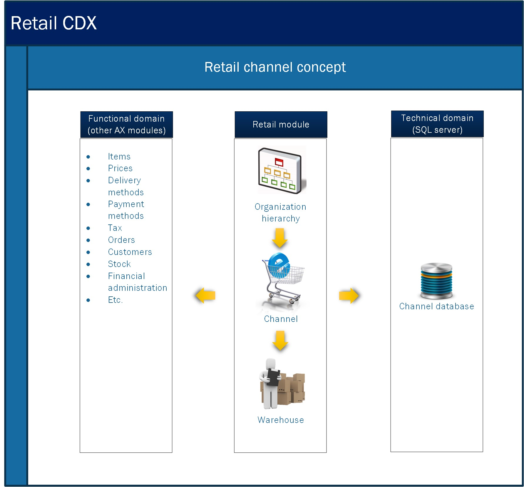 Microsoft Dynamics AX Retail channel concept