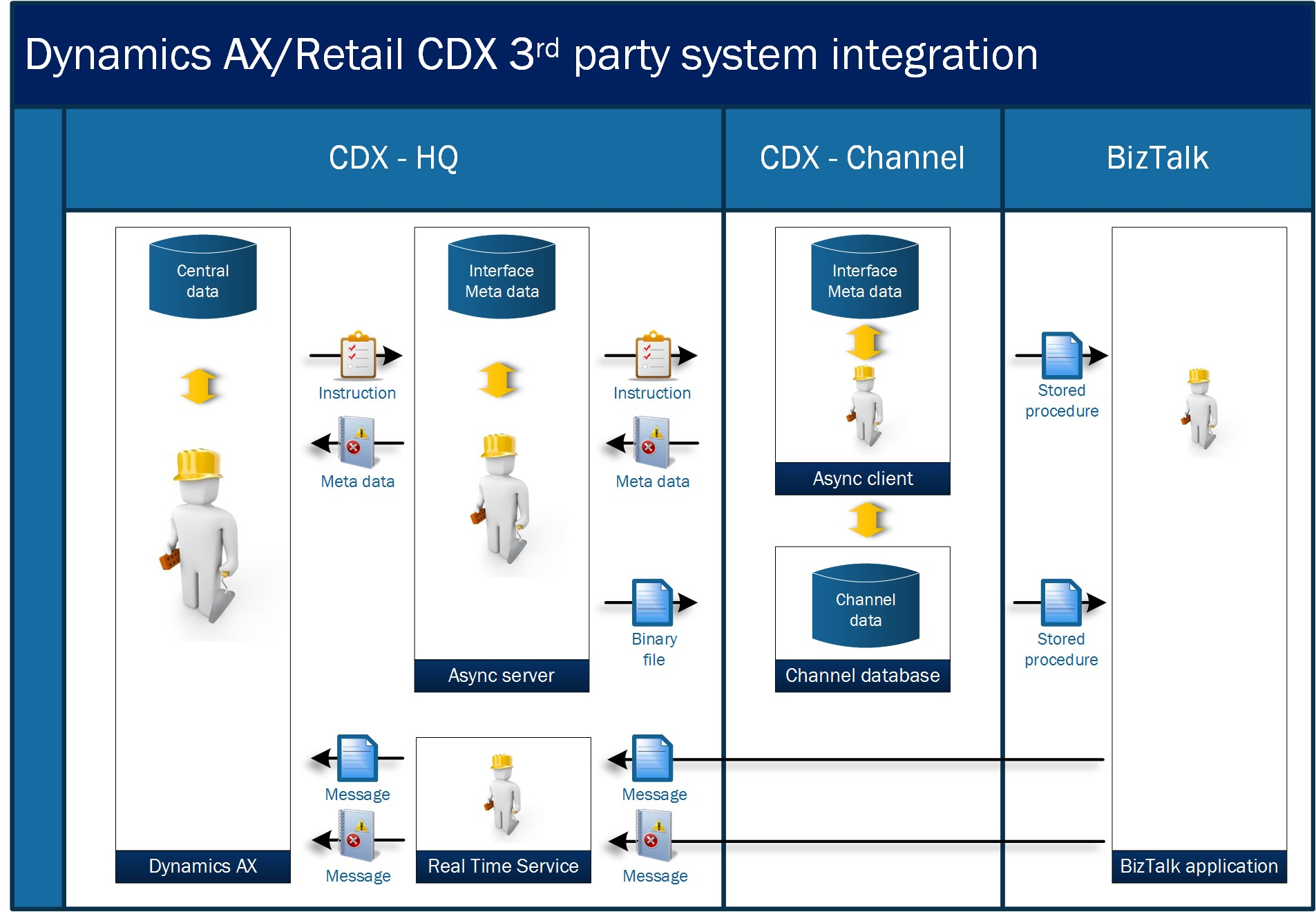 Microsoft Dynamics AX Retail BizTalk integration design
