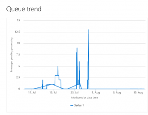 AX7 Data Management queue trend
