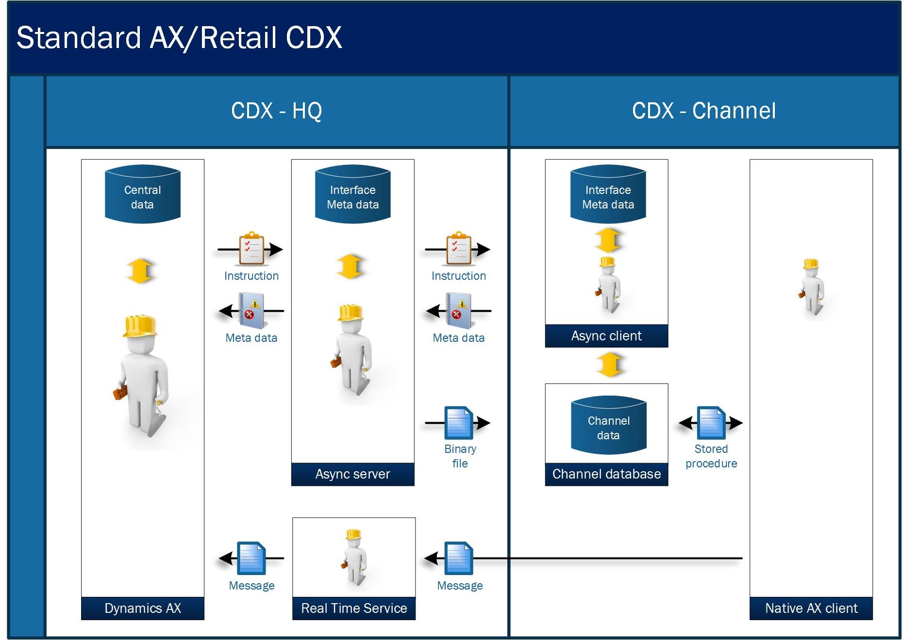 Standard Microsoft Dynamics AX Retail CDX