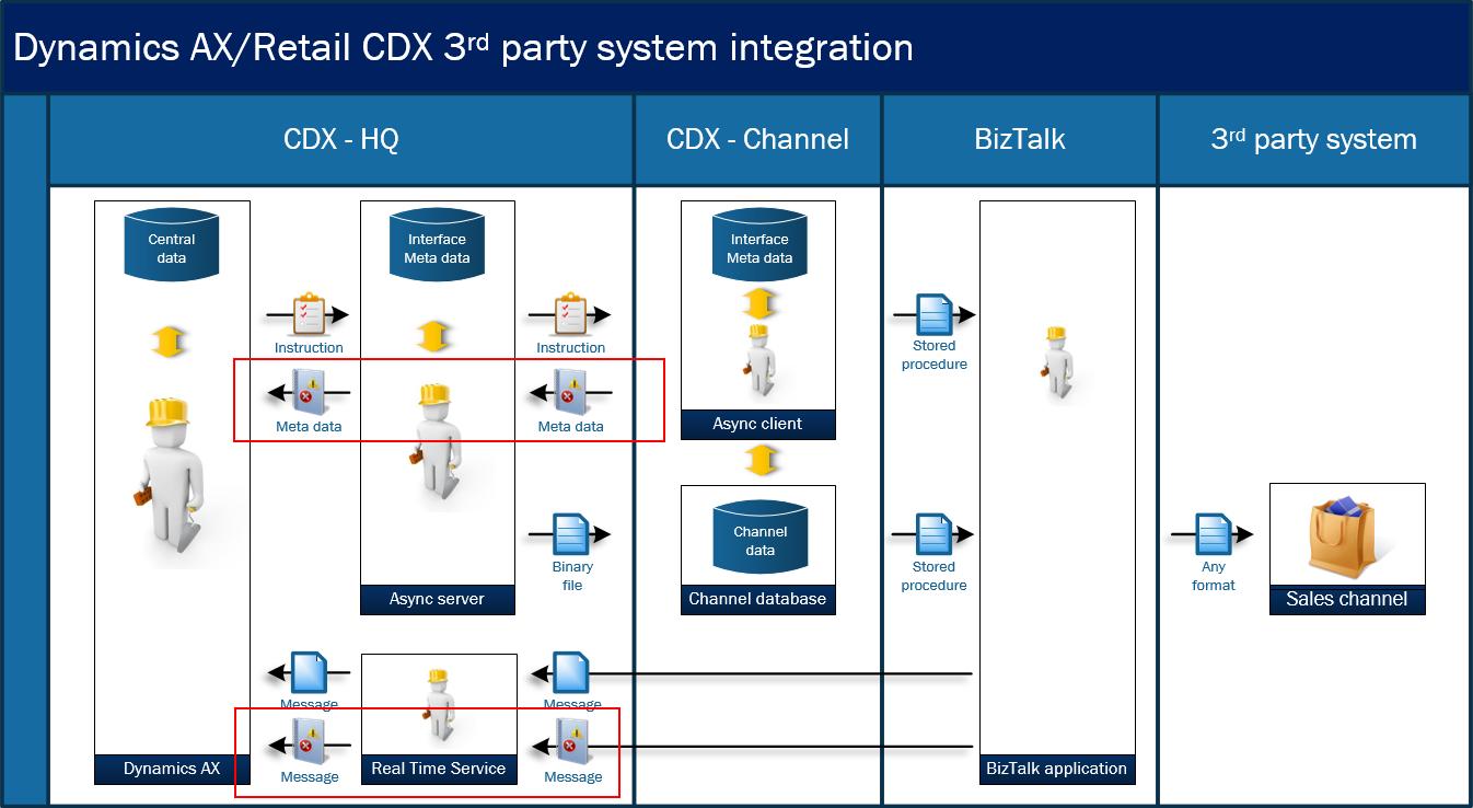 Microsoft Dynamics AX Retail - CDX meta data