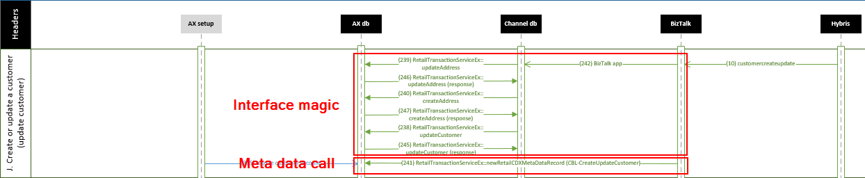 Microsoft Dynamics AX Retail RTS CDX meta data