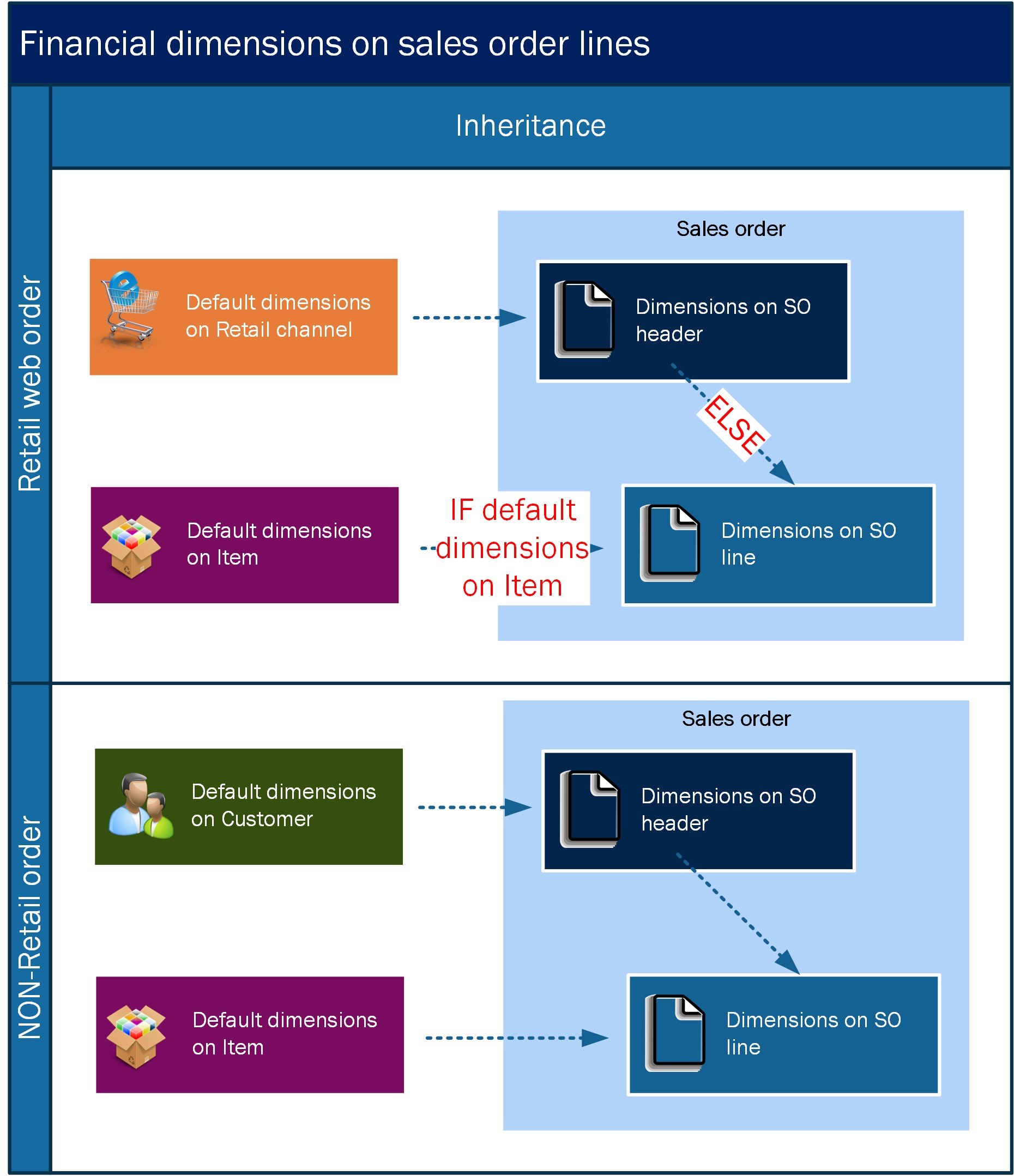 Microsoft Dynamics AX Financial dimension inheritance