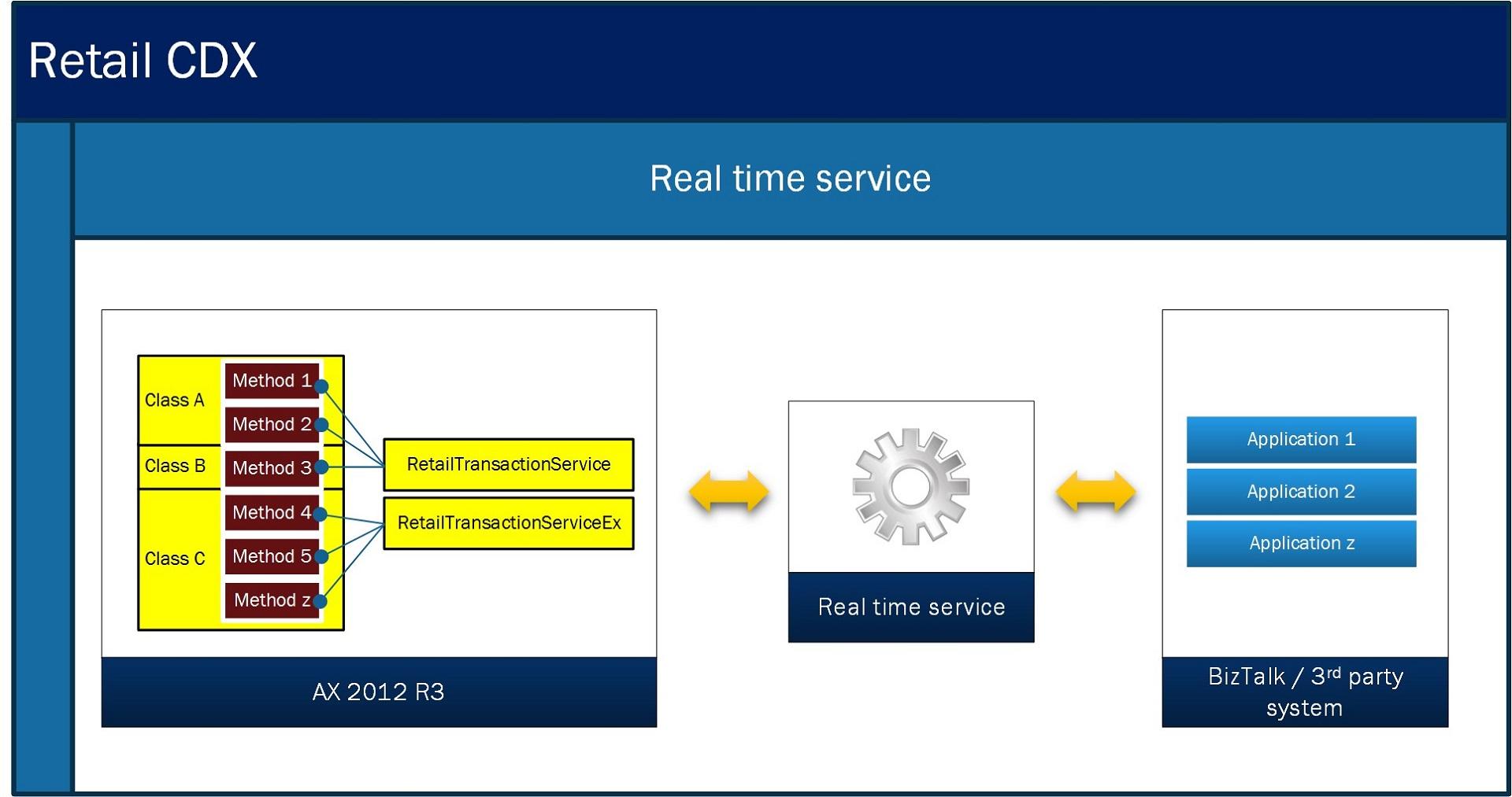 Microsoft Dynamics AX Retail - RTS architecture
