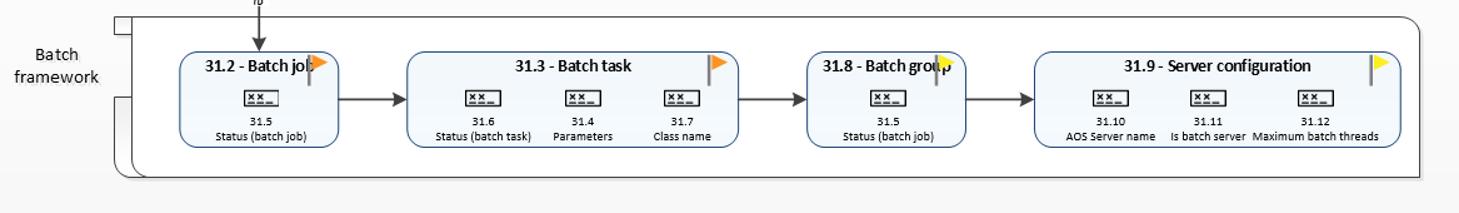 Batch framework