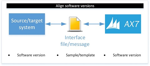 AX7 Data Management - Align software versions