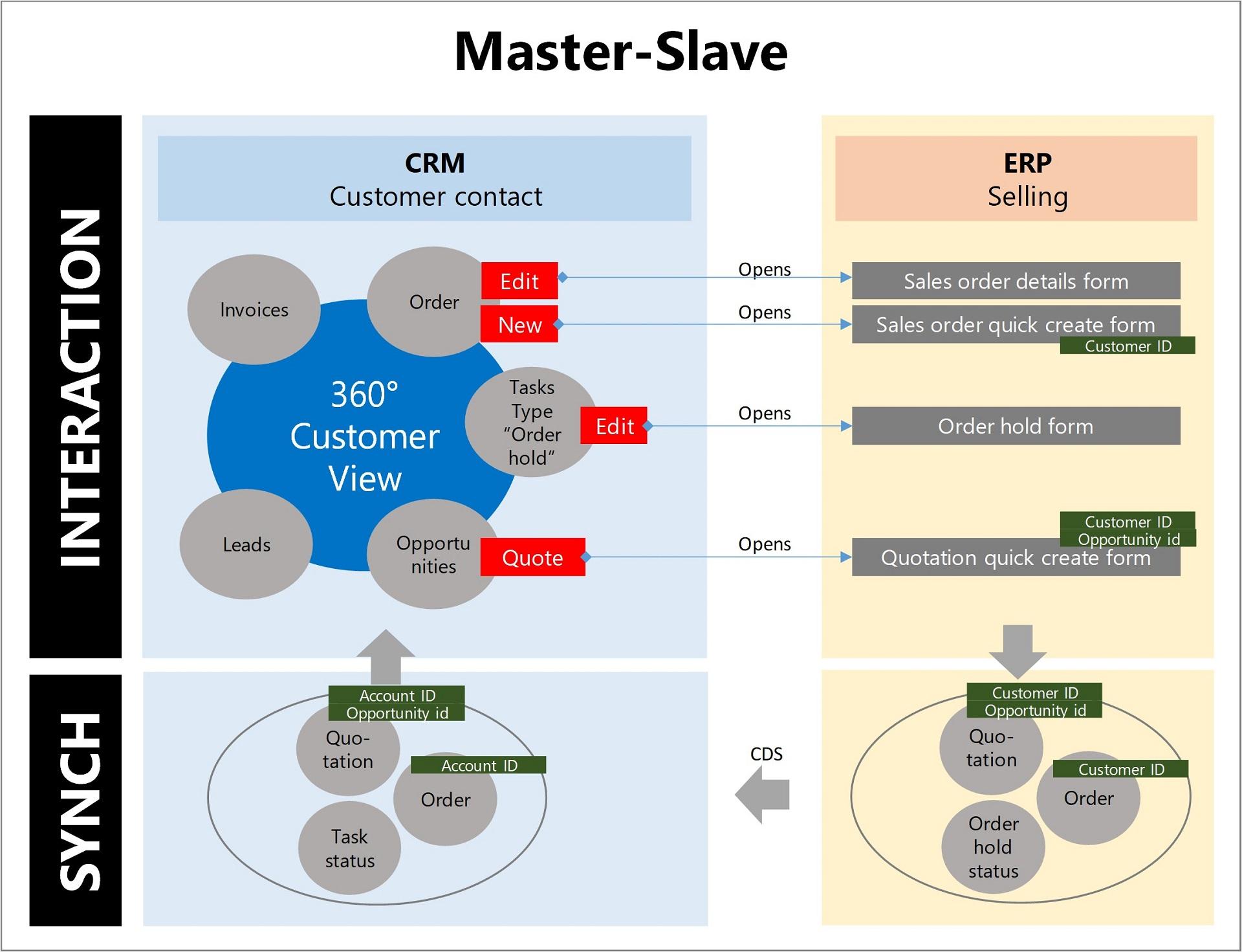 D365FO D365S Master-Slave