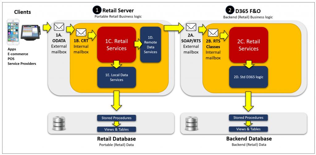 D365 Retail APIs