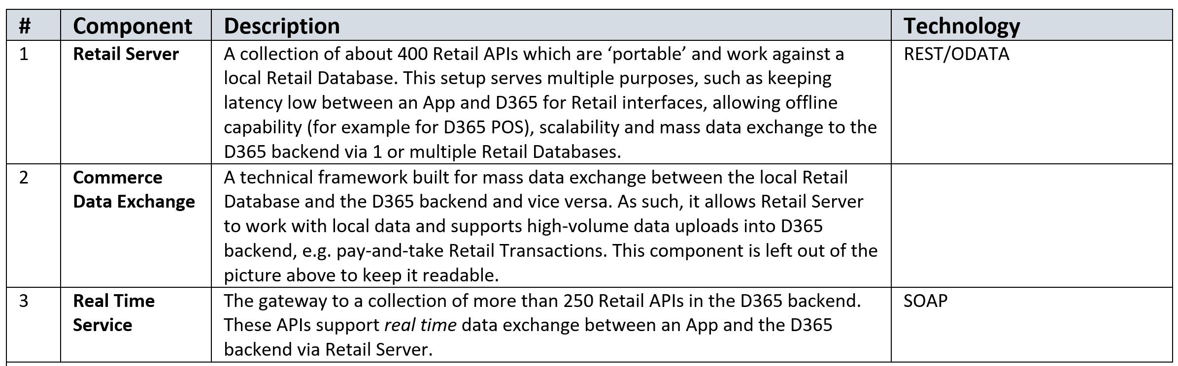 D365 Retail components
