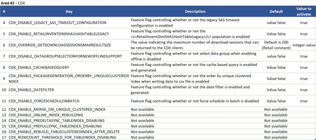 Retail Configuration Parameters